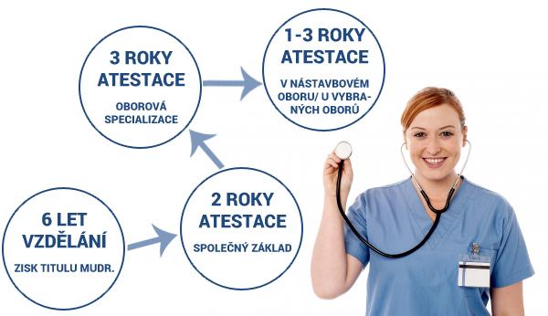 atestace, medicína, lékařská fakulta, popis