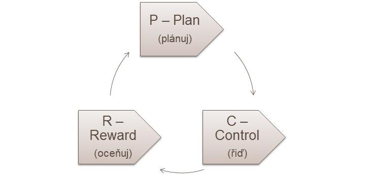 Efektivní řízení projektu